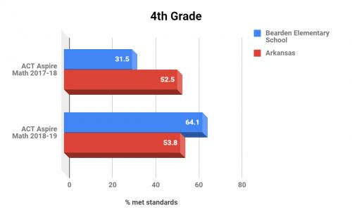 Bearden Elementary School 4th Grade Math