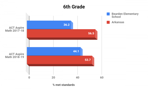Bearden Elementary School 6th Grade Math