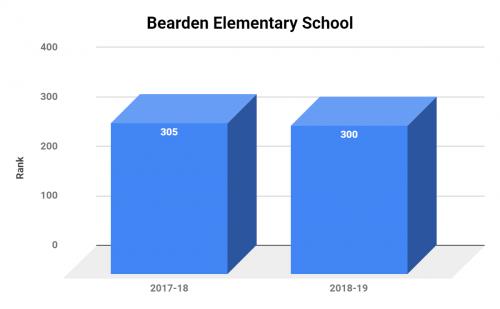 Bearden Elementary School ranking