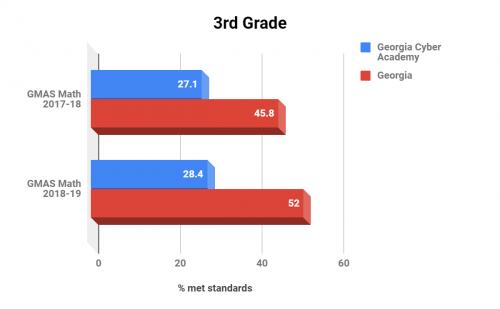 Georgia Cyber Academy 3rd Grade Math
