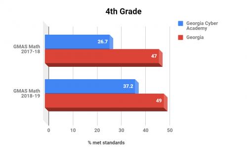 Georgia Cyber Academy 4th Grade Math