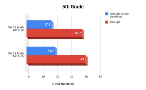 Georgia Cyber Academy 5th Grade Math