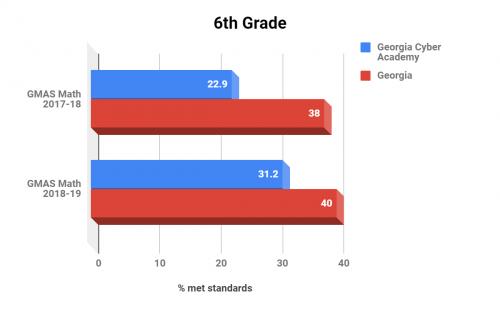 Georgia Cyber Academy 6th Grade Math