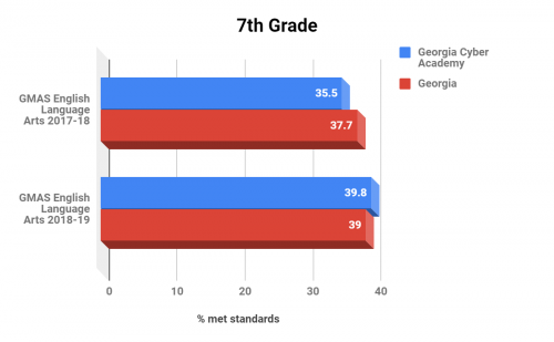 Georgia Cyber Academy 7th Grade ELA