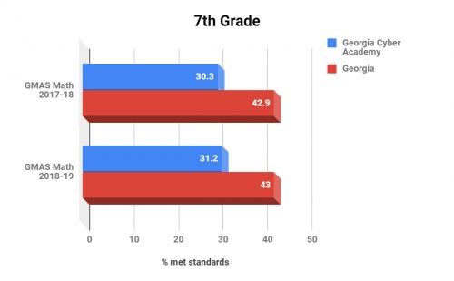 Georgia Cyber Academy 7th Grade Math
