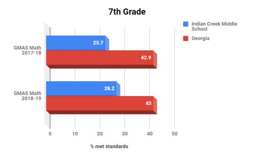 Indian Creek Middle School Grade 7 Math