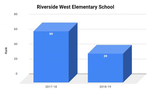 Riverside West Elementary School Ranking