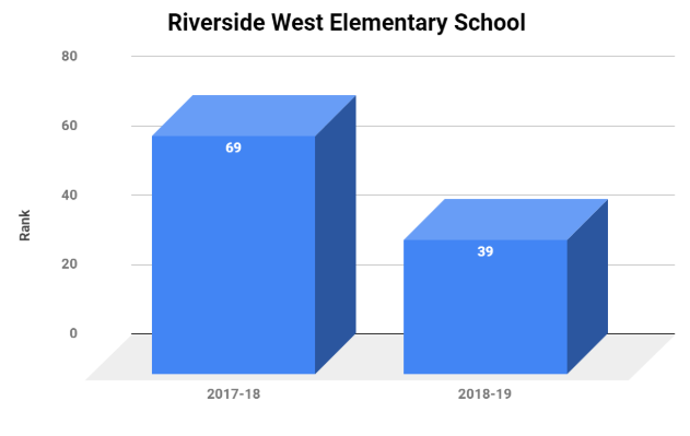 Riverside-West-Elemetary-Improvement