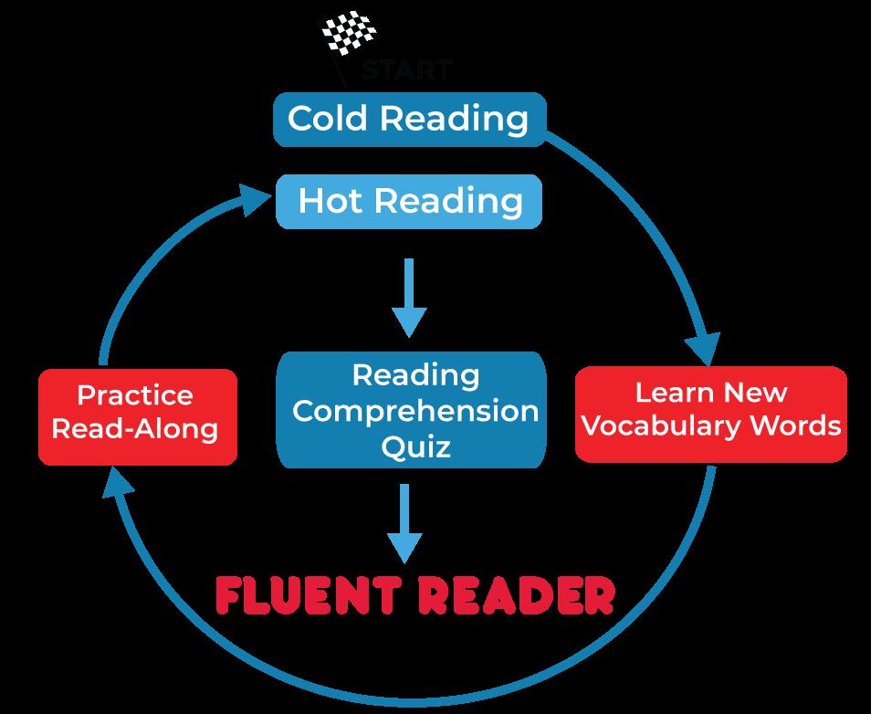 Reading fluency program - Curious Reader Series