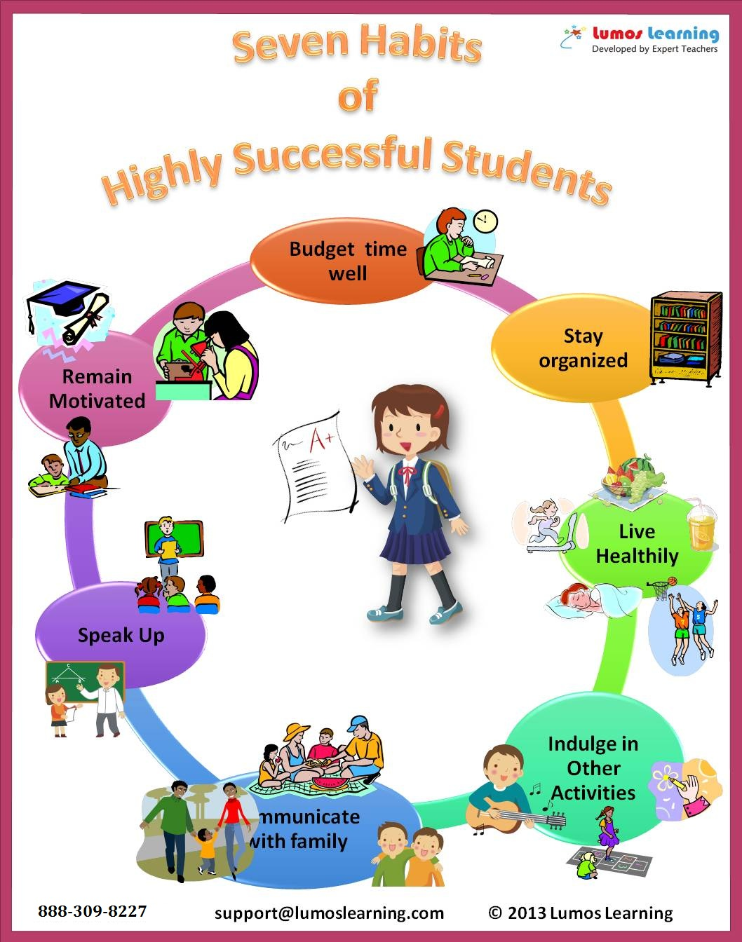 THE SEVEN HABITS OF SUCCESSFUL STUDENTS