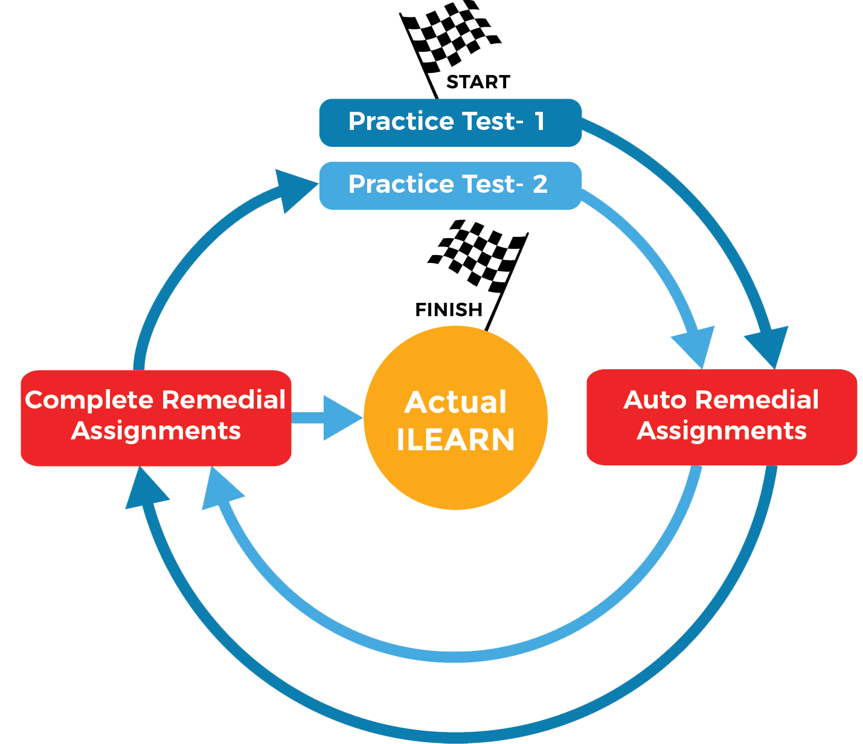 ILEAR full-length practice test