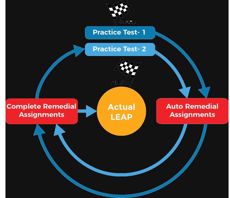 SBAC full-length practice test