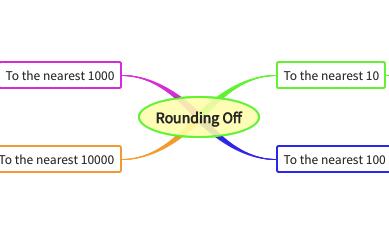 Rounding Off
